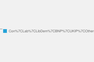 2010 General Election result in Amber Valley